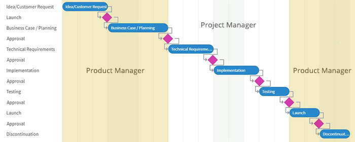 Project Life Cycle - Projektmanger vs. Produktmanager