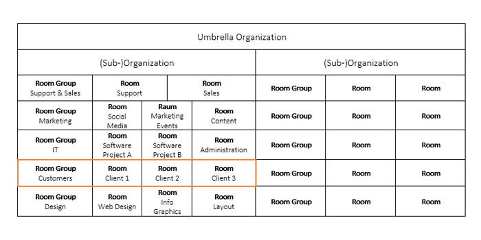 Room groups in Stackfield