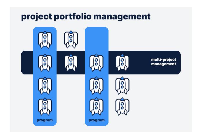 Multi-project management vs. portfolio management vs. program management