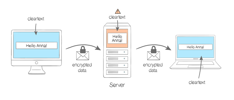 Illustration: HTTPS / SSL Encryption