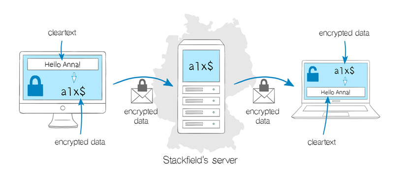 Stackfield's end-to-end encryption